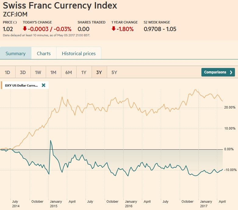 Swiss Franc Index Trade-weighted index Swiss Franc 3Y
