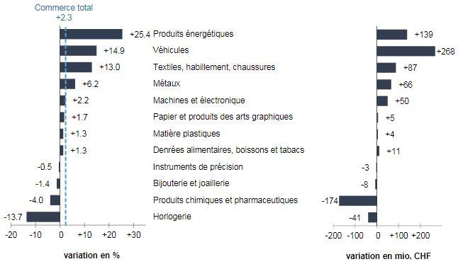 Swiss Imports per Sector April 2017 vs. 2016
