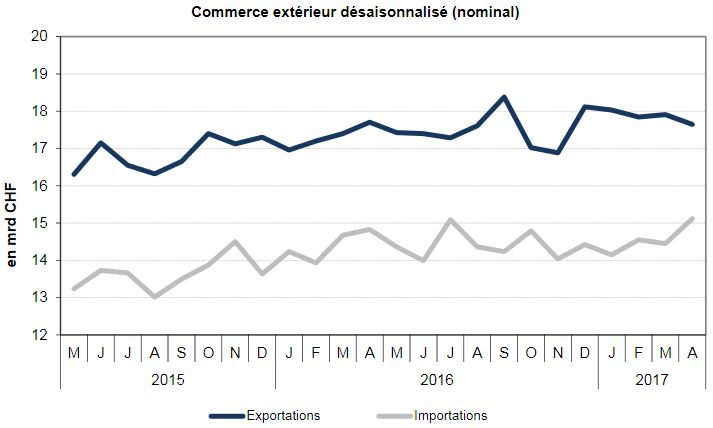 Swiss exports and imports, seasonally adjusted (in bn CHF), April 2017