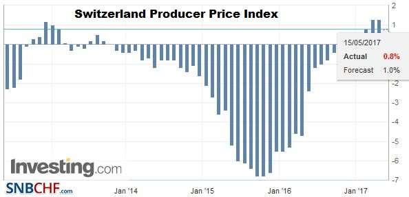 Switzerland Producer Price Index (PPI) YoY, April 2017