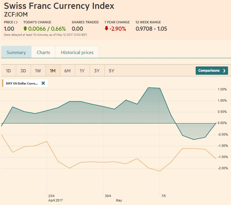 Trade-weighted index Swiss Franc, May 13