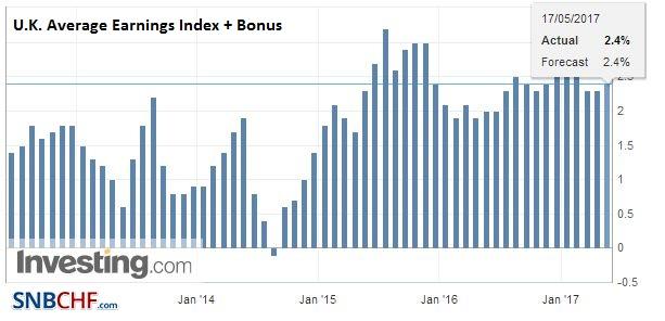 U.K. Average Earnings Index +Bonus, March 2017