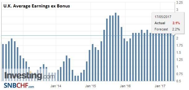 U.K. Average Earnings ex Bonus, March 2017