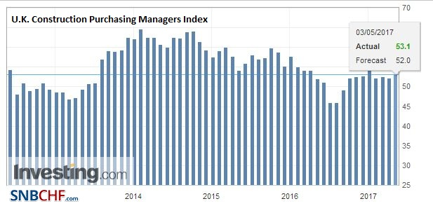 U.K. Construction Purchasing Managers Index (PMI), April 2017