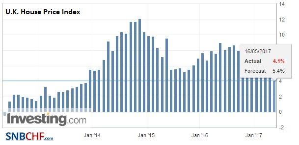 U.K. House Price Index YoY, April 2017