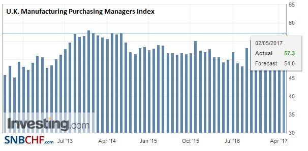 U.K. Manufacturing Purchasing Managers Index (PMI), April 2017