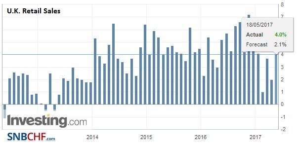 U.K. Retail Sales YoY, April 2017