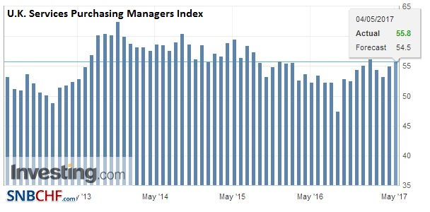 U.K. Services Purchasing Managers Index (PMI), April 2017