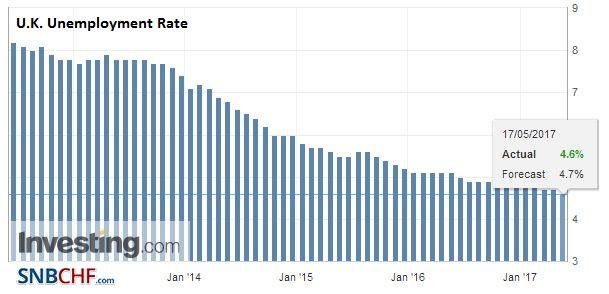 U.K. Unemployment Rate, March 2017