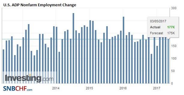 U.S. ADP Nonfarm Employment Change, April 2017