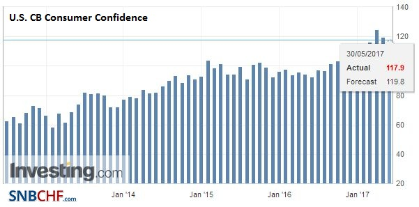 U.S. CB Consumer Confidence, May 2017