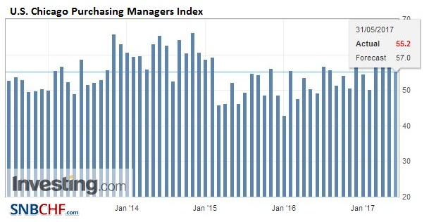 U.S. Chicago Purchasing Managers Index (PMI), May 2017