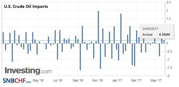 U.S. Crude Oil Imports, May 2017