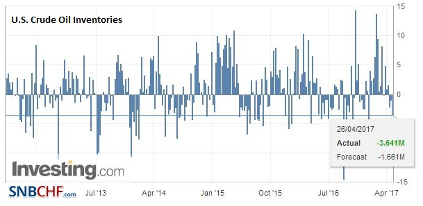 U.S. Crude Oil Inventories, April 2017