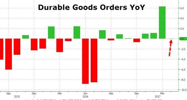 U.S. Durable Goods Orders YoY, April 2017