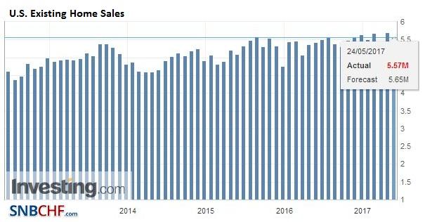 U.S. Existing Home Sales, Apirl 2017