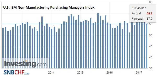 U.S. ISM Non-Manufacturing Purchasing Managers Index (PMI), April 2017