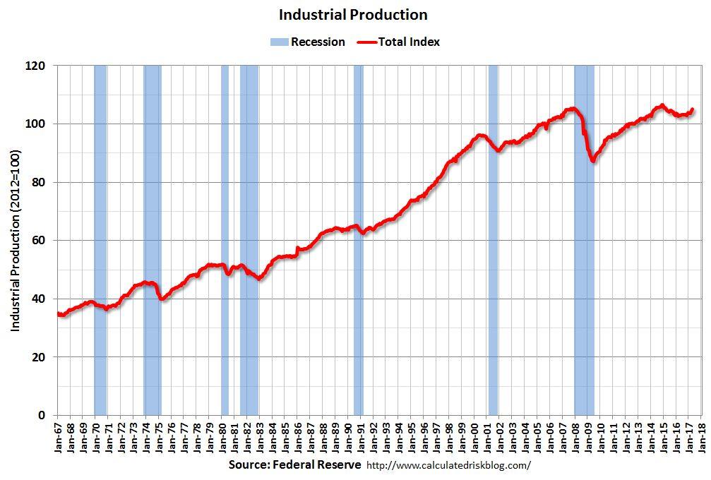 U.S. Industrial Production, April 2017