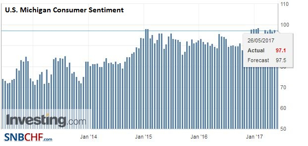 U.S. Michigan Consumer Sentiment, May 2017