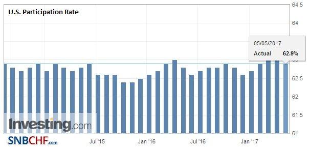 U.S. Participation Rate, April 2017