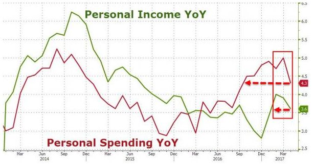 U.S. Personal Income, Spending YoY, April 2017