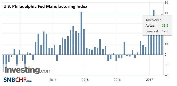 U.S. Philadelphia Fed Manufacturing Index, May 2017