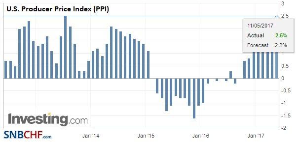 U.S. Producer Price Index (PPI), April 2017