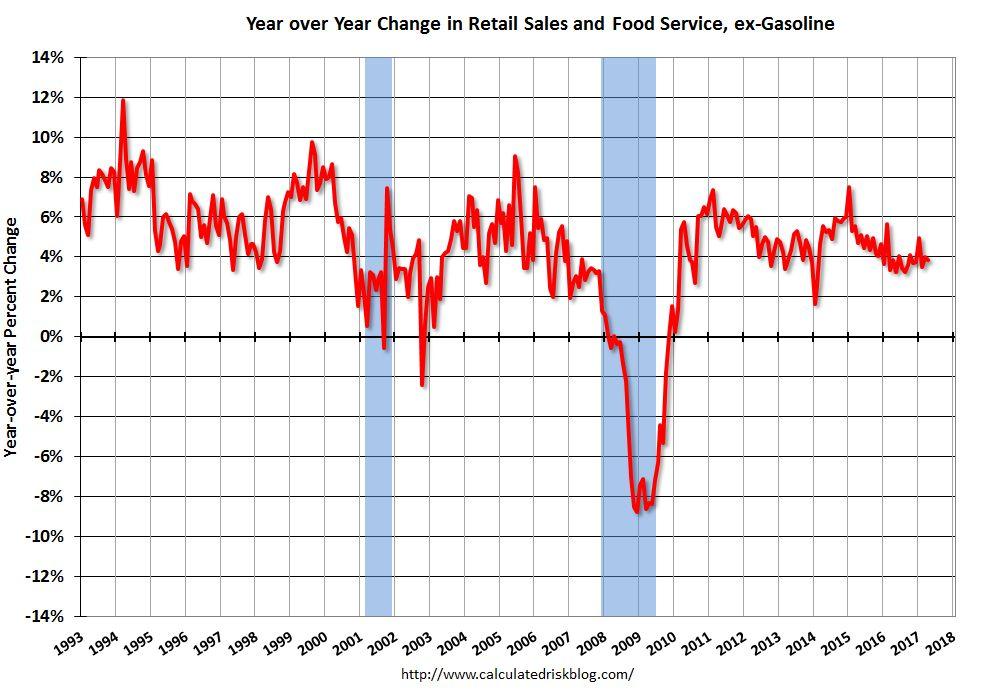 U.S. Retail Sales, April 2017