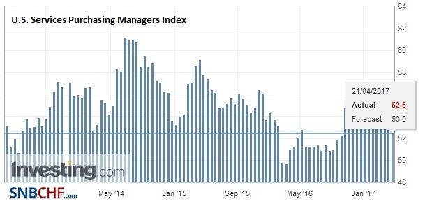U.S. Services Purchasing Managers Index (PMI), April 2017