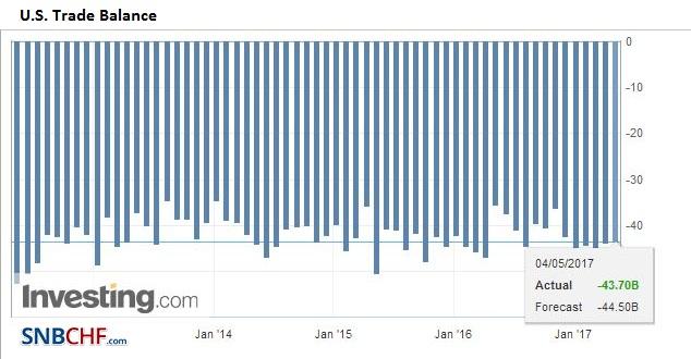 U.S. Trade Balance, March 2017