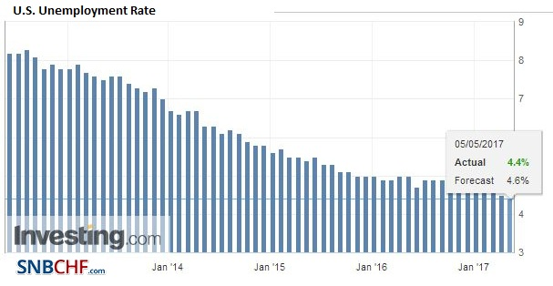 U.S. Unemployment Rate, April 2017