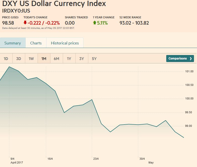 US Dollar Currency Index, May 06