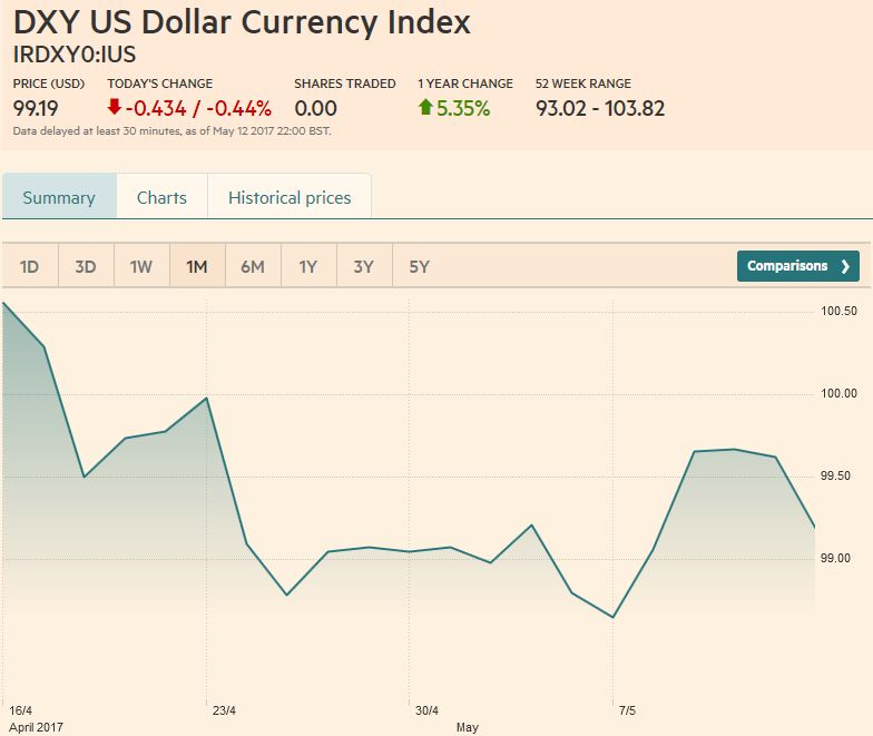US Dollar Currency Index, May 13