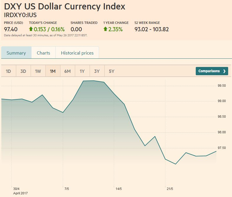 US Dollar Currency Index, May 27