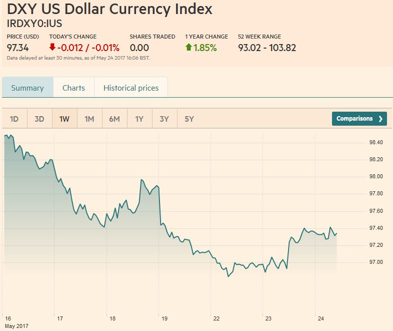 US Dollar Currency Index, May 24