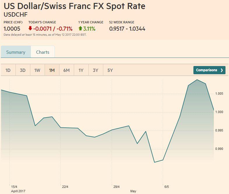 US Dollar/Swiss Franc FX Spot Rate, May 13