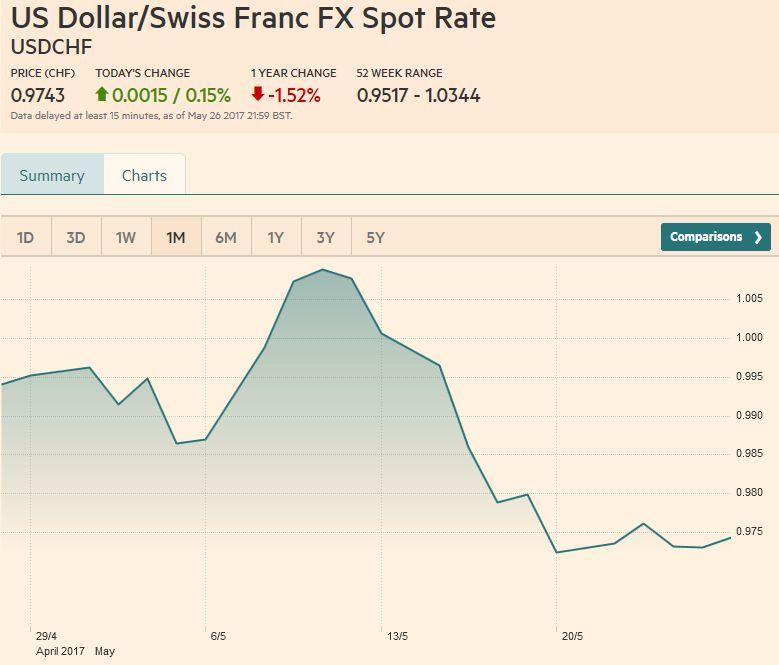 US Dollar/Swiss Franc FX Spot Rate, May 27