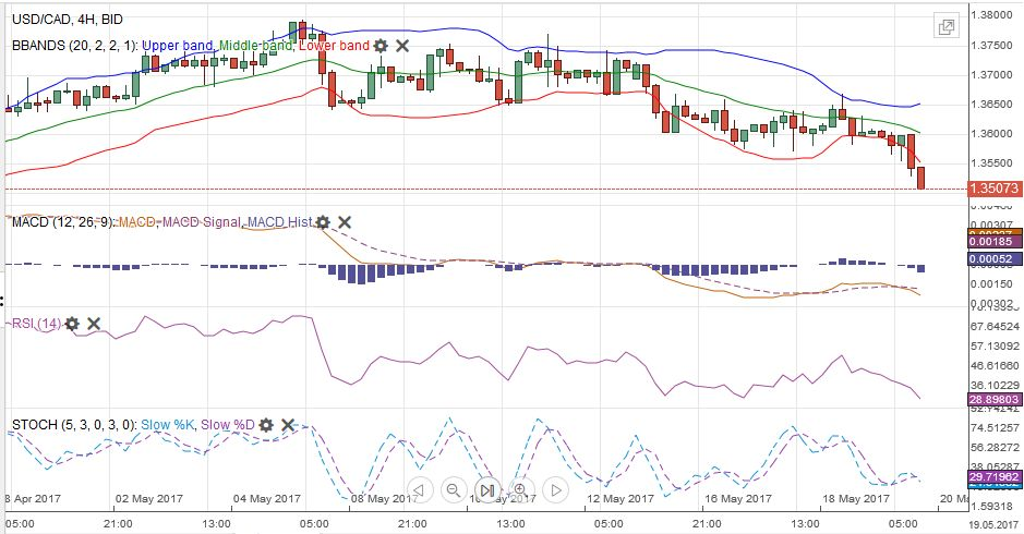 USD/CAD MACDS Stochastics Bollinger Bands RSI Relative Strength Moving Average, May 20