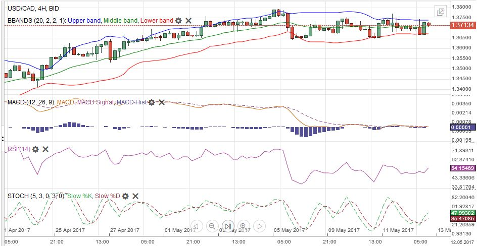 USD/CAD with Technical Indicators, May 13