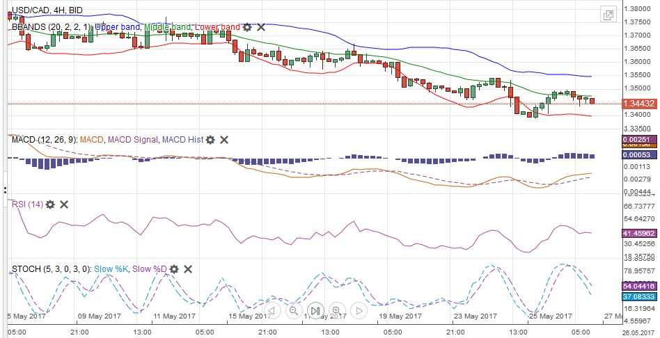 USD/CAD with Technical Indicators, May 27