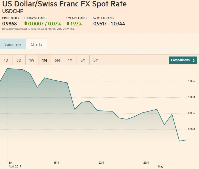 US Dollar/Swiss Franc FX Spot Rate, May 06