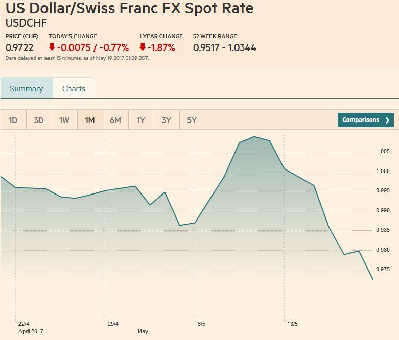 US Dollar/Swiss Franc FX Spot Rate, May 20