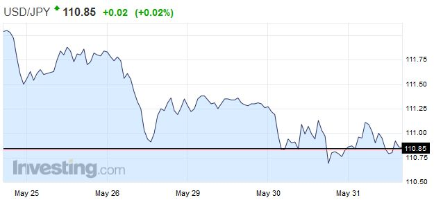 USD/JPY - US Dollar Japanese Yen, May 31