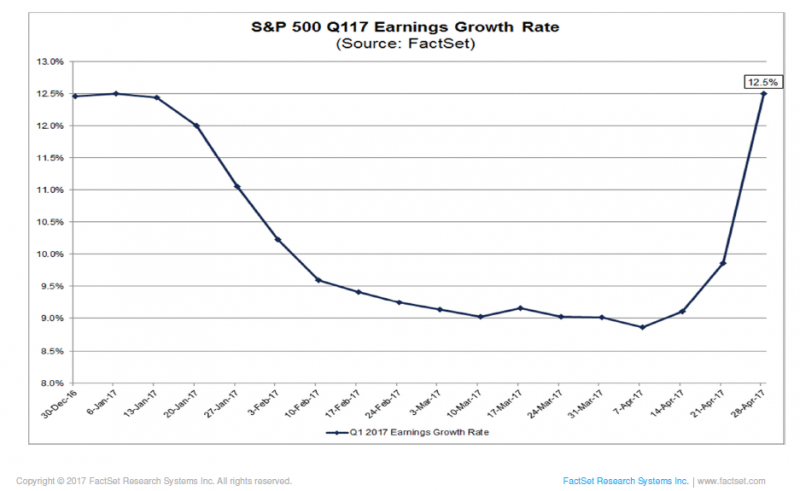 S&P 500 Q117 Earnings Growth Rate, December 2016 - May 2017