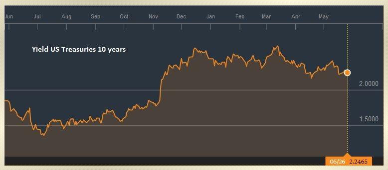 Yield US Treasuries 10 years, May 2016 - May 2017