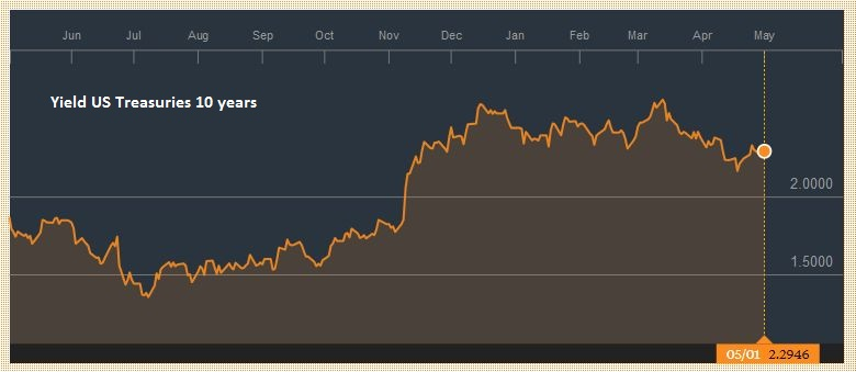 Yield US Treasuries 10 years May 2016 - May 2017