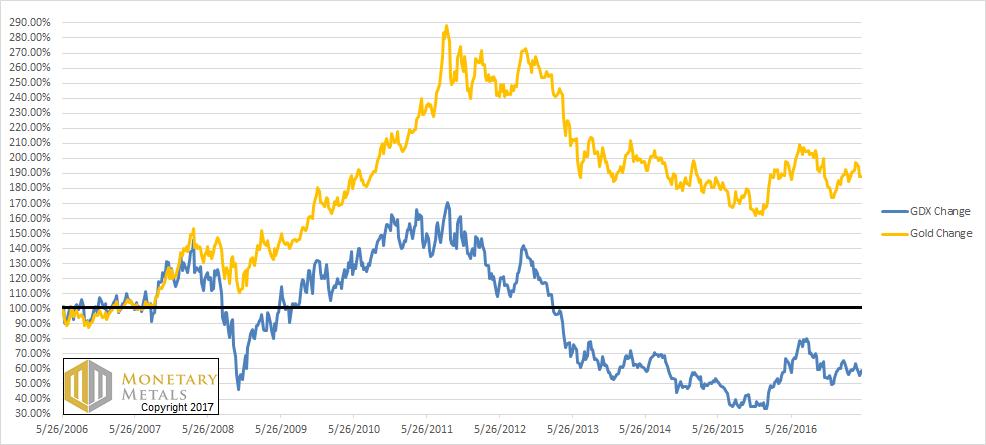 Gold vs GDX