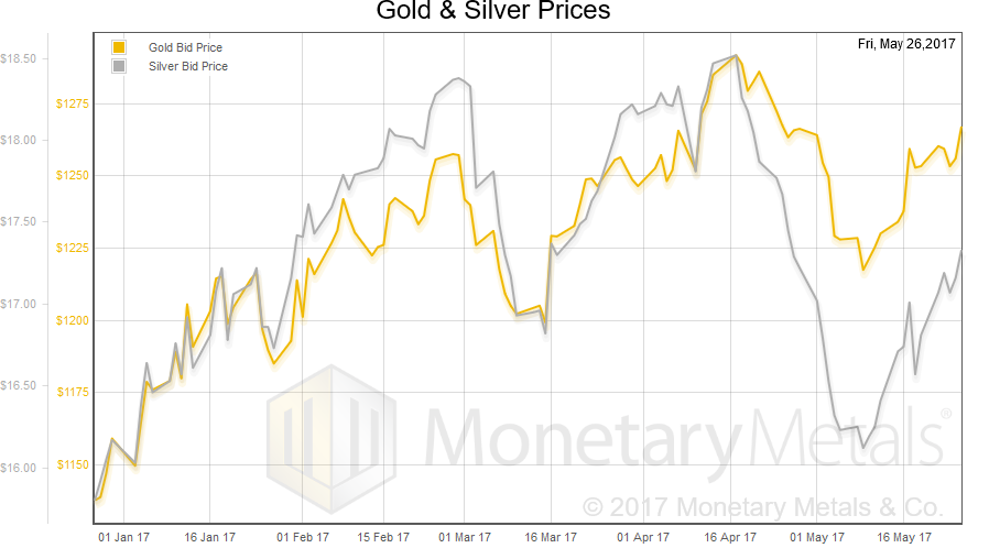 Gold And Silver Prices, January 2017 - May 2017