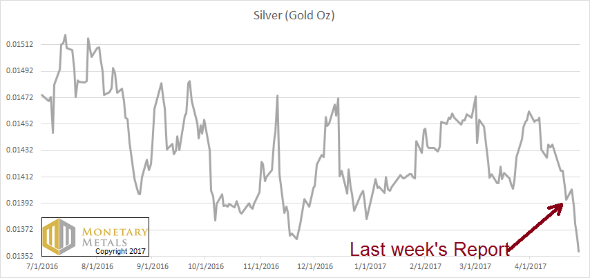 Silver Price in Terms of Real Money