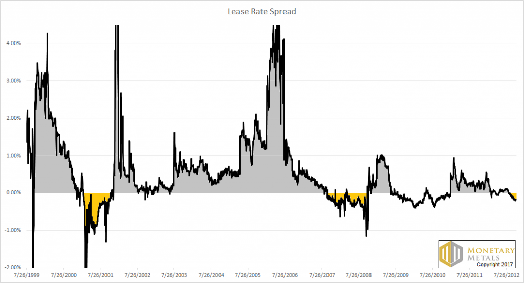 Silver Lease Rate, July 1999 - July 2013